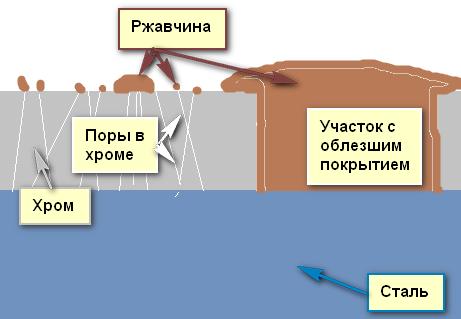 Велохимия
